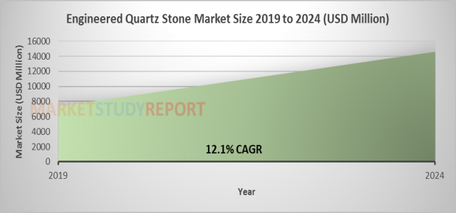 Engineered Quartz Stone (EQS) Market Size Soaring at 12.1% CAGR to Reach 14600 million USD by 2024