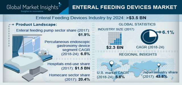 Enteral Feeding Devices Market trends research and projections for 2018-2024