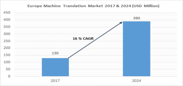 Europe Machine Translation Market Applications, New Technology, Opportunity Analysis And Forecast by 2024