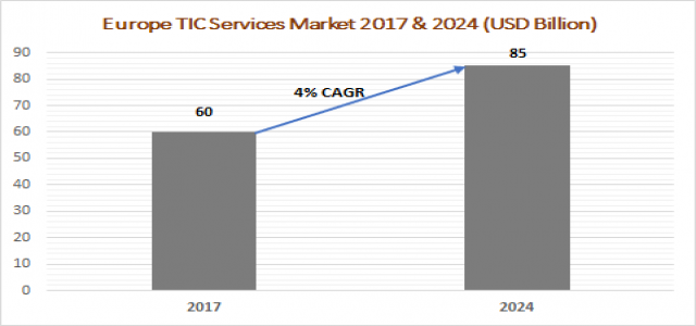 Europe Testing, Inspection, and Certification (TIC) Services MarketAnalysis 2024