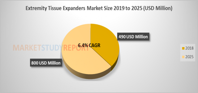 At 6.4% CAGR, Extremity Tissue Expanders Market Size, Research, Growth Forecast to surpass USD 800 million by 2025