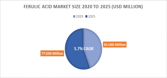 Ferulic Acid Market Size Rising at 5.5% CAGR During 2020-2025: Analysis of Key Players, Trends and Drivers