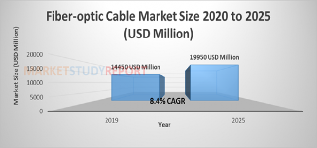 8.4%+ growth for Fiber-optic Cable Market Size to reach 19950 million USD by 2025