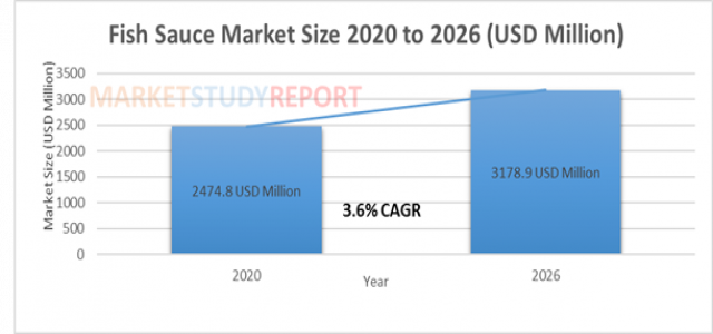At 3.6 % CAGR, Fish Sauce Market Size Set to Register 3178.9 million USD by 2026