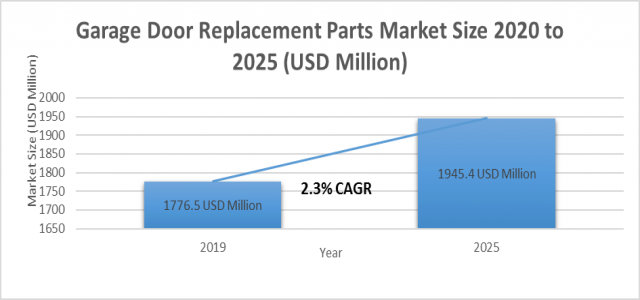 Garage Door Replacement Parts Market Size to Surpass US$ 1945.4 million By 2025