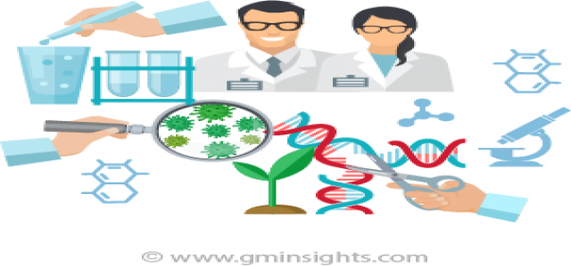 Insights into Gene Editing Market and it's growth outlook