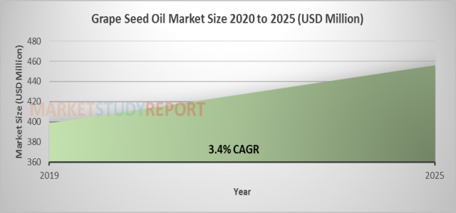 At 3.4% CAGR, Grape Seed Oil Market Size, Share Set to Register 456.3 million USD by 2025