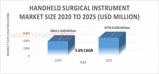 5.6%+ growth for Handheld Surgical Instrument Market Size to reach 4779.3 million USD by 2025