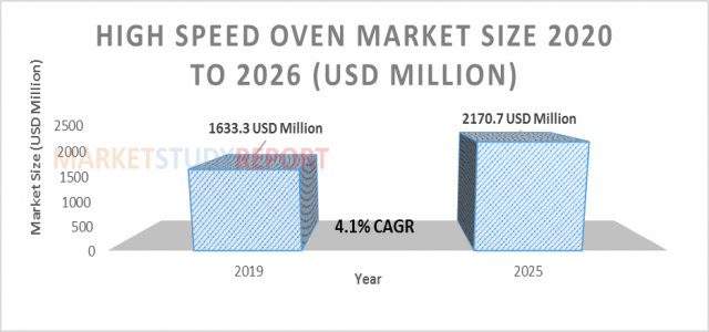 At 4.1 % CAGR, High Speed Oven Market Size Poised to Touch US$ 2170.7 Mn by 2026