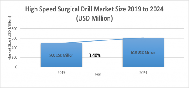 At 3.4% CAGR, High Speed Surgical Drill Market Size is Expected to Exhibit US$ 610 million by 2024