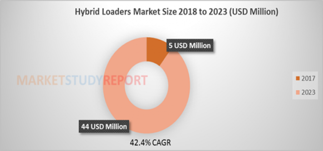 Hybrid Loaders Market Size is set to record 42.4% CAGR during forecast 2023