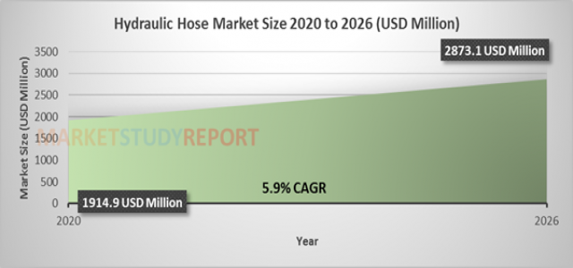 Hydraulic Hose Market Size Soaring at 5.9 % CAGR to Reach 2873.1 million USD by 2026