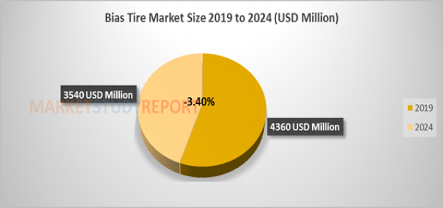 Bias Tire Market Size | Global Industry Analysis, Segments, Top Key Players, Drivers and Trends to 2024
