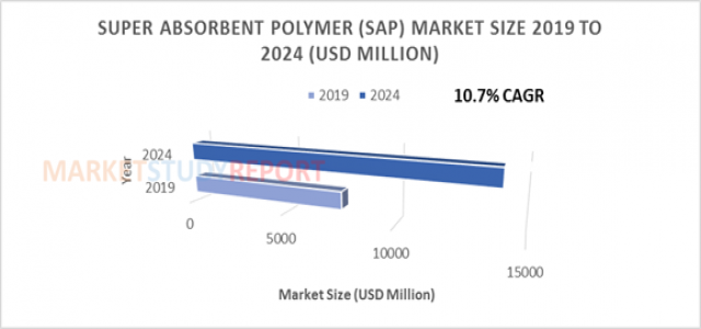 Super Absorbent Polymer (SAP) Market Size Rising at more than 10.5% CAGR to 2024