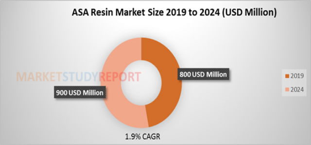 2023 Projections: Cell Expansion Technologies Market Report by Type, Application and Regional Outlook