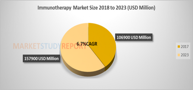Immunotherapy Market Size, Analytical Overview, Growth Factors, Demand, Trends and Forecast to 2023