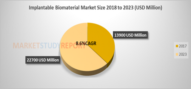 Implantable Biomaterial Market Size Global Industry Analysis, Statistics & Forecasts to 2023