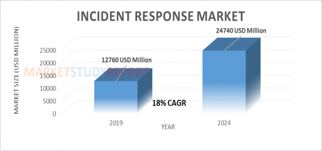 At 18% CAGR, Incident Response market Size Set to Register 24740 million USD by 2024