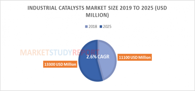 At 2.6% CAGR, Industrial Catalysts Market Size is Expected to reach USD 13300 Million by 2025