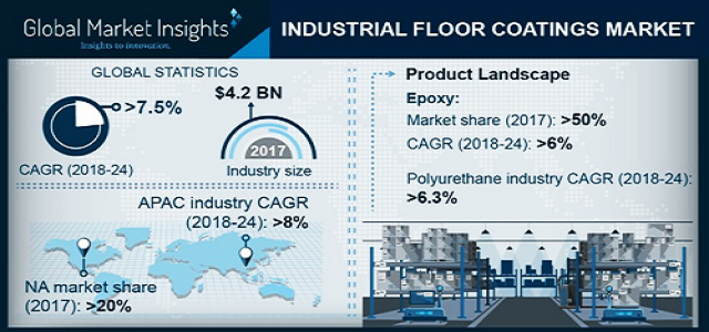 Industrial Floor Coatings Market to Witness the Impressive CAGR of 7.2% by 2024