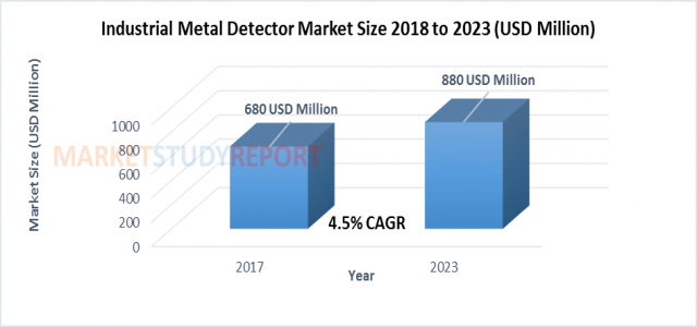 At 4.5% CAGR, Industrial Metal Detector Market Size to Cross $ 880 million by 2023