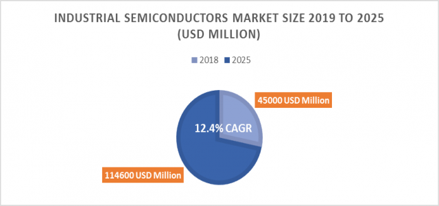 At 12.4% CAGR, Industrial Semiconductors Market Size, Growth Forecast will reach 114600 million US$ by 2025