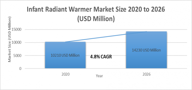 4.8 %+ growth for Infant Radiant Warmer Market Size to reach 14230 million USD by 2026