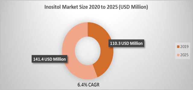 At 6.4% CAGR, Inositol Market Size, Share Set to Register 141.4 million USD by 2025