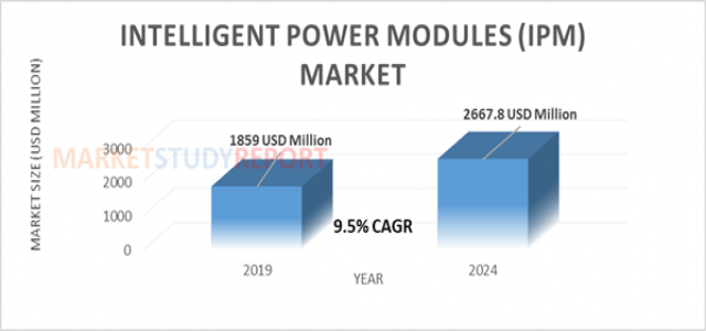Intelligent Power Modules (IPM) Market Size Growing at 9.5% CAGR to hit USD 2667.8 Million by 2024