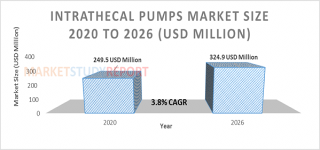 At 3.8 % CAGR, Intrathecal Pumps Market Size Poised to Touch US$ 324.9 Mn by 2026