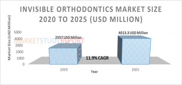 11.9%+ growth for Invisible Orthodontics Market Size to reach 4013.3 million USD by 2025