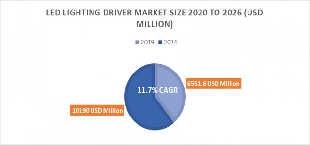 11.7%+ growth for LED Lighting Driver Market Size to reach 10190 million USD by 2024