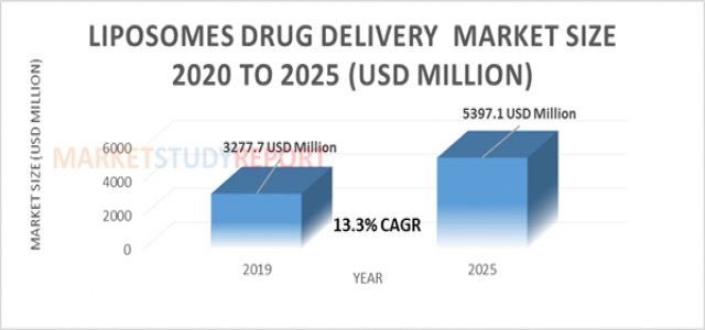 13.3%+ growth for Liposomes Drug Delivery Market Size to reach 5397.1 million USD by 2025