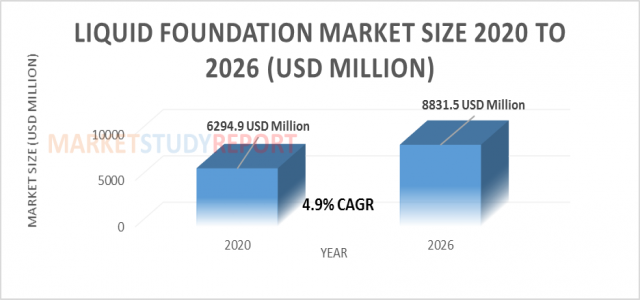 Liquid Foundation Market Size Worth USD 8831.5 Million by 2026 | CAGR: 4.9 %