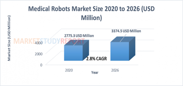 Medical Robots Market Size is Determined to cross a value of $ 3374.5 million by 2026