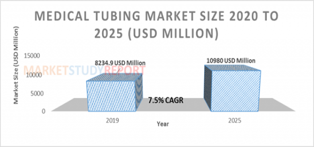 7.5%+ growth for Medical Tubing Market Size to reach 10980 million USD by 2025