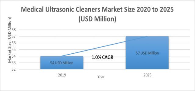 1.0%+ growth for Medical Ultrasonic Cleaners Market Size to reach 57 million USD by 2025