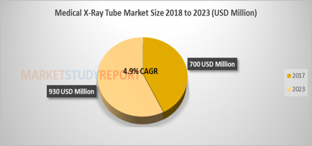 4.9%+ growth for Medical X-Ray Tube Market Size raising to USD 930 million by 2023
