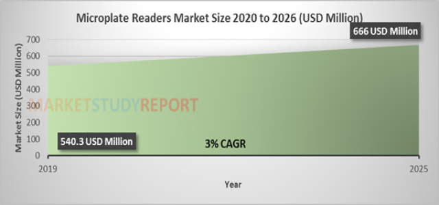 Microplate Readers Market Size Soaring at 3.0 % CAGR to Reach 666 million USD by 2026