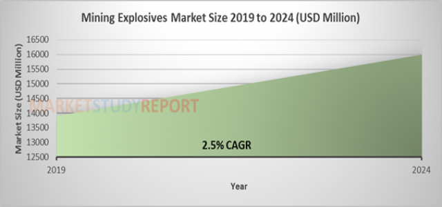 Mining Explosives Market Comprehensive Analysis, Share, Growth Forecast from 2019 to 2024