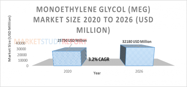 3.2%+ growth for Monoethylene Glycol Market Size to reach 32180 million USD by 2026