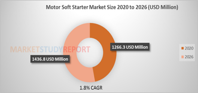 At 1.8 % CAGR, Motor Soft Starter Market Size Poised to Touch US$ 1436.8 Mn by 2026