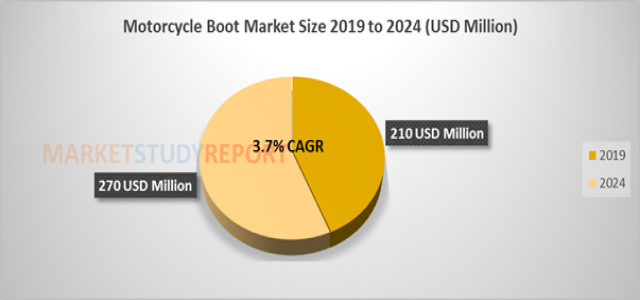 At 3.7% CAGR, Motorcycle Boot Market Size Poised to Touch USD 270 million by 2024