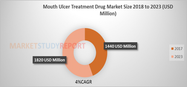 Mouth Ulcer Treatment Drug Market Size, Trends, Companies, Driver, Segmentation, Forecast to 2023