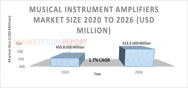 Musical Instrument Amplifiers Market to exceed $ 513.5 Mn by 2026