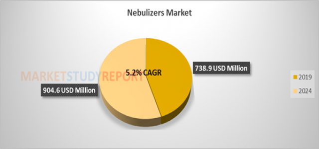 Nebulizers Market Size Comprehensive Analysis, Growth Forecast from 2019 to 2024