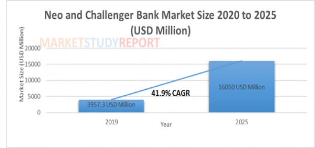 41.9 %+ growth for Neo and Challenger Bank Market Size raising to USD 16050 million by 2025