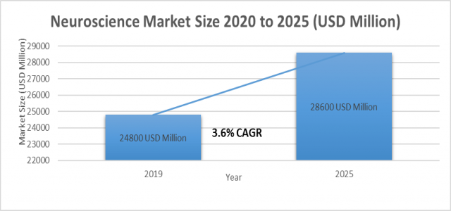 3.6%+ growth for Neuroscience Market Size to reach 28600 million USD by 2025
