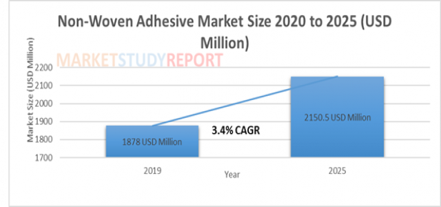 At 3.4% CAGR, Non-Woven Adhesive Market Size Poised to Touch USD 2150.5 million by 2025