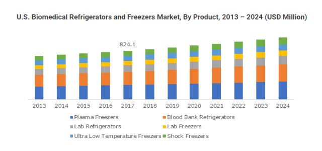 Biomedical Refrigerators & Freezers Market in North America to value $1.4bn by 2024
